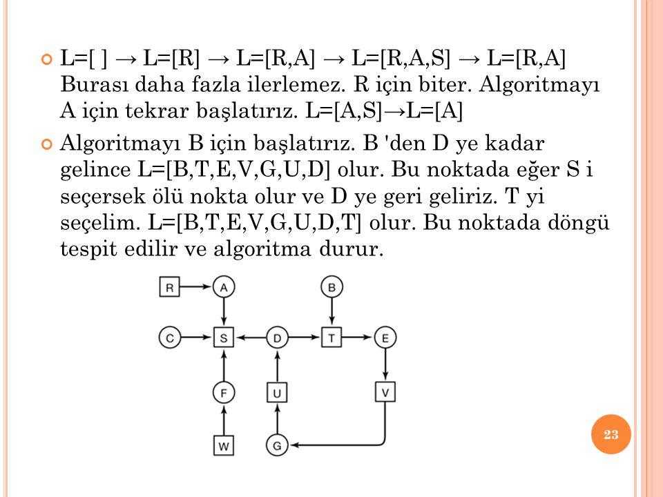 L=[ ] → L=[R] → L=[R,A] → L=[R,A,S] → L=[R,A] Burası daha fazla ilerlemez. R için biter. Algoritmayı A için tekrar başlatırız. L=[A,S]→L=[A]